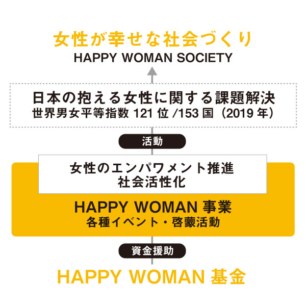 HAPPY WOMAN 基金
