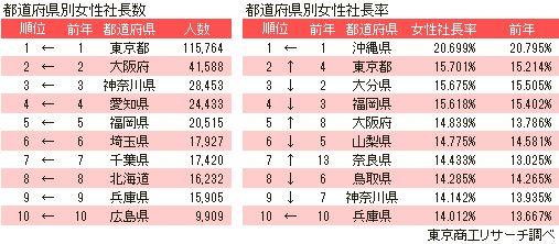 都道府県別女性社長数(東京商工リサーチ「第9回 全国女性社長」調査)