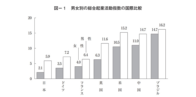 男女別の総合起業活動指数の国際比較