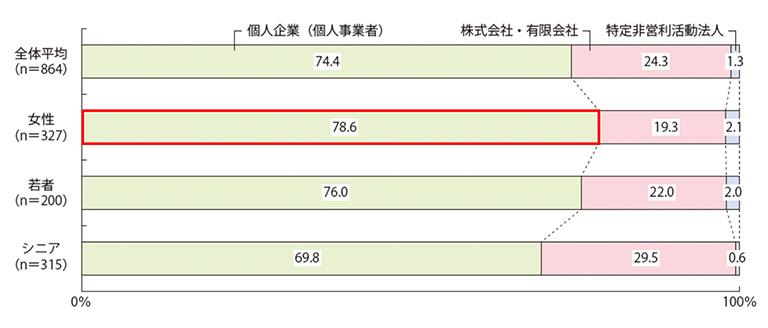 (出典)中小企業庁「中小企業白書2014年版」