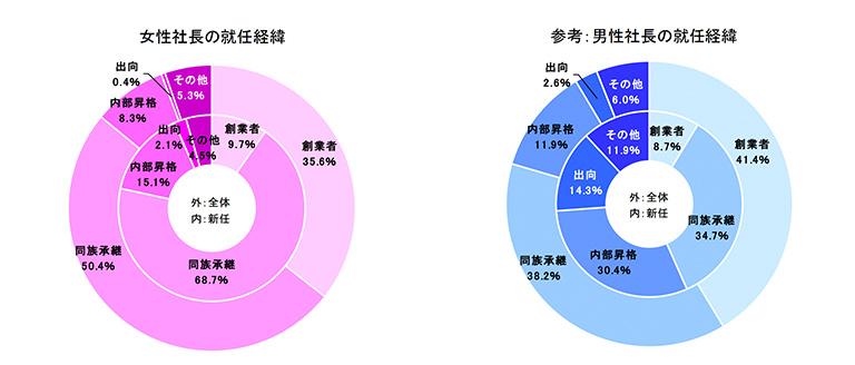 帝国データバンク「女性社長比率調査」(2018年)