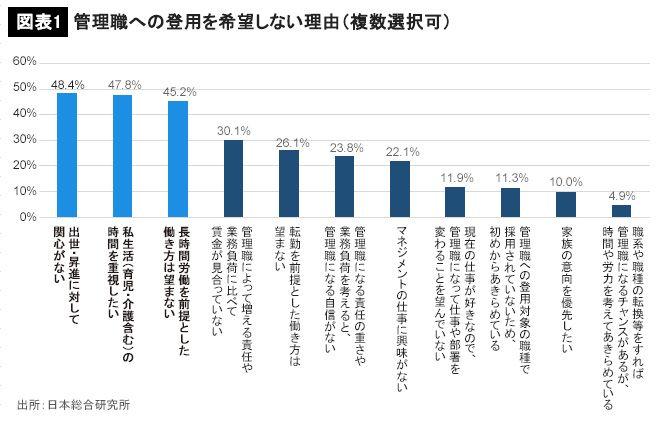 日本総合研究所「高学歴女性の働き方に関する調査2017