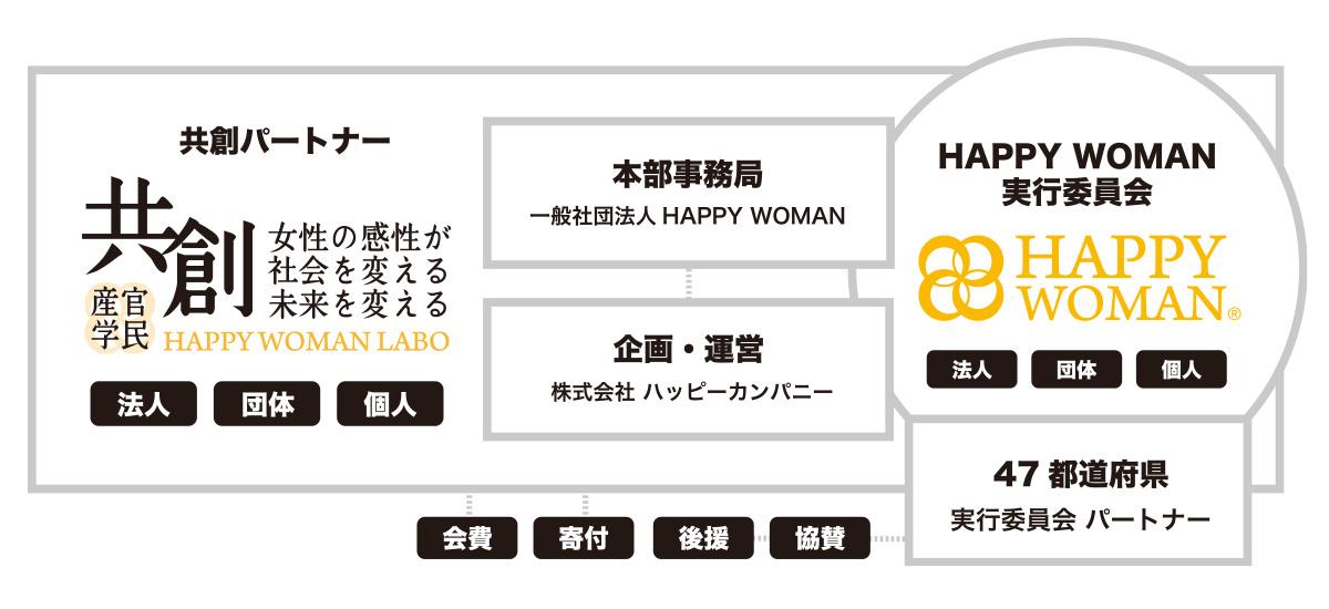HAPPY WOMAN LAB