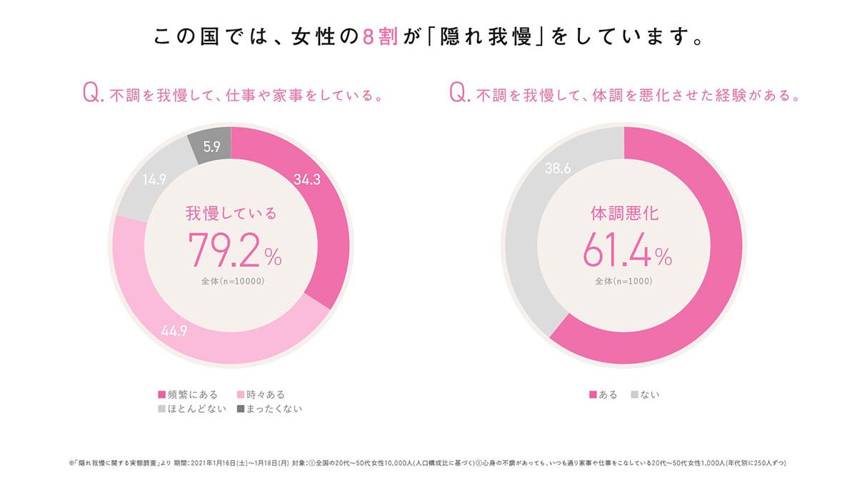 79.2%の女性が「隠れ我慢」をしている