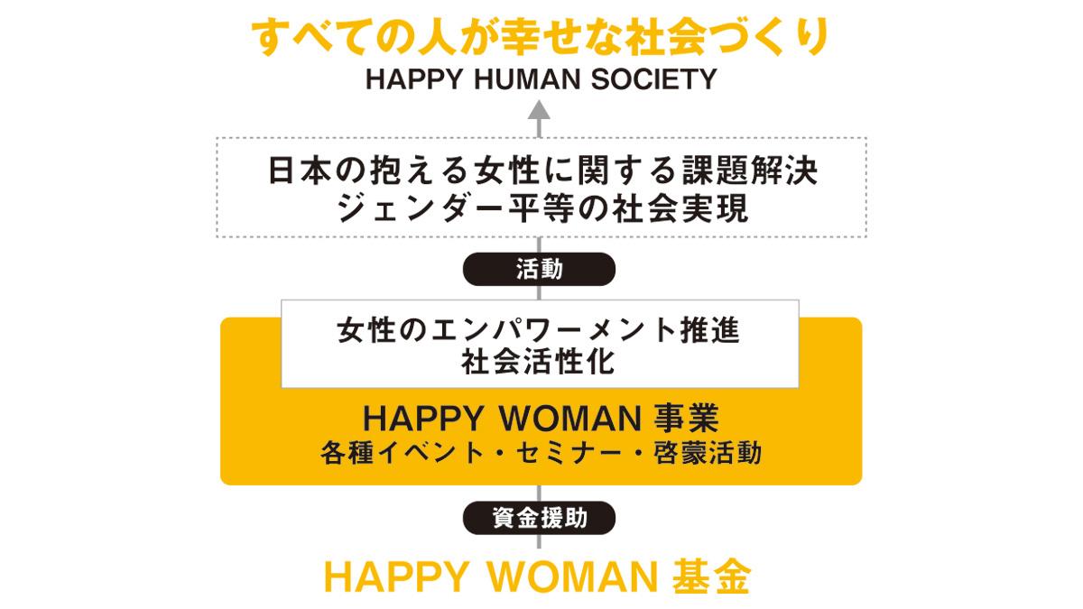 HAPPY WOMAN 基金 寄付 DONATION 女性活躍 ジェンダー平等
